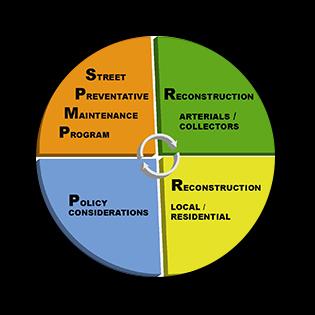 Street Maintenance Plan Logo