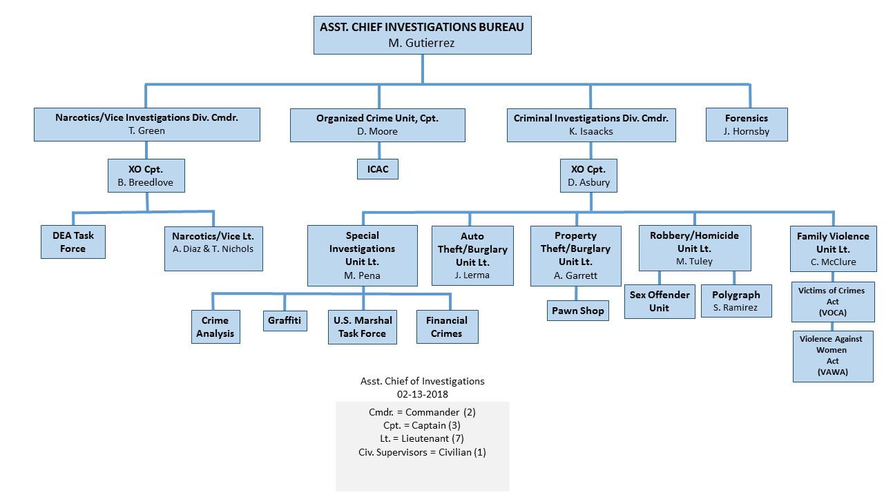 Investigations Organizational Chart